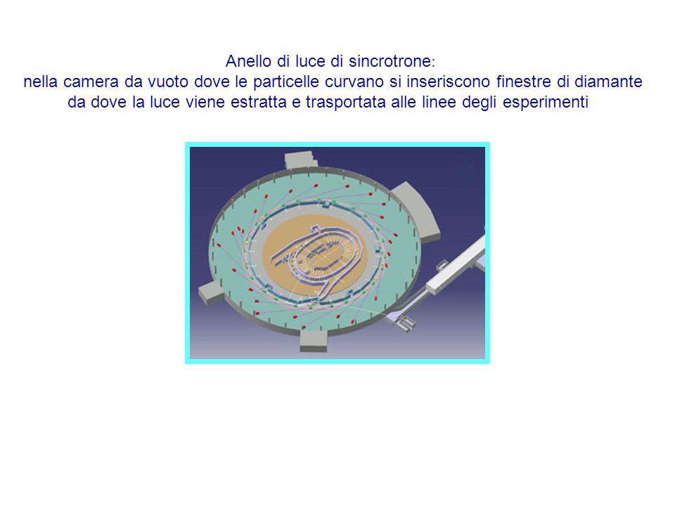 Anello di luce di sincrotrone : nella camera da vuoto dove le particelle curvano si inseriscono finestre di diamante da dove la luce viene estratta e trasportata alle linee degli esperimenti