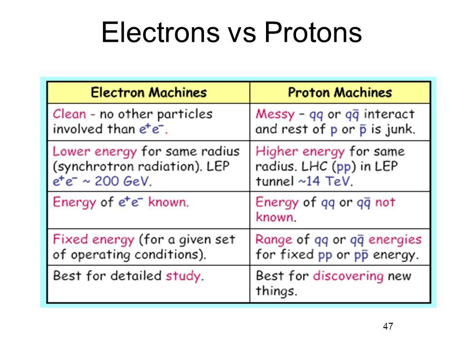 47 Electrons vs Protons