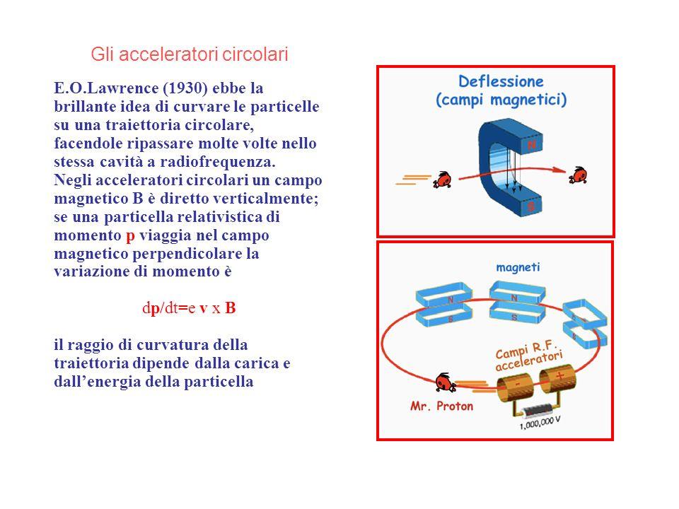 Gli acceleratori circolari E.O.Lawrence (1930) ebbe la brillante idea di curvare le particelle su una traiettoria circolare, facendole ripassare molte volte nello stessa cavità a radiofrequenza.