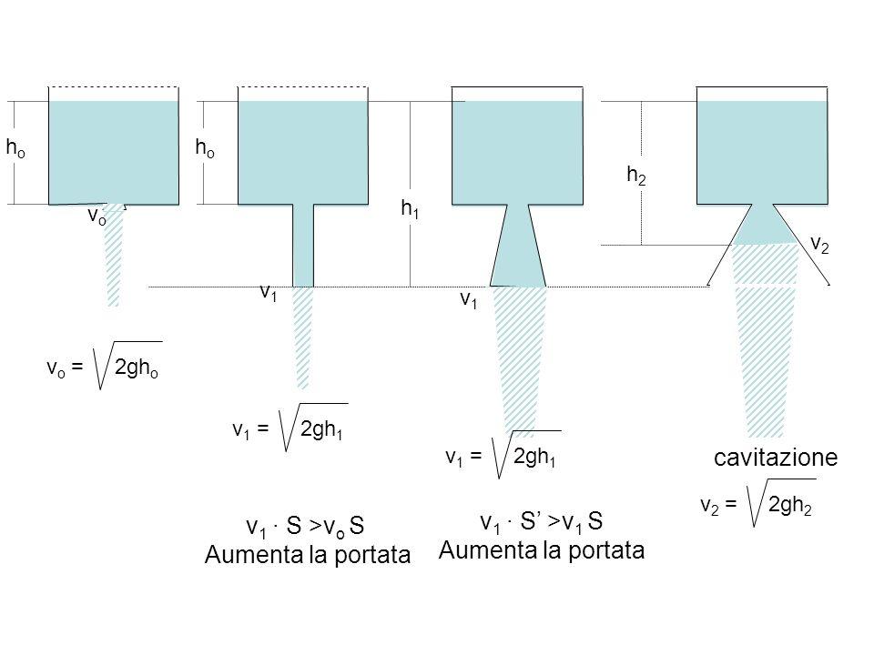 hoho h1h1 h2h2 v 1 = 2gh 1 v1v1 v1v1 v 1 · S >v o S Aumenta la portata v2v2 hoho vovo v o = 2gh o v 1 · S >v 1 S Aumenta la portata cavitazione v 2 =