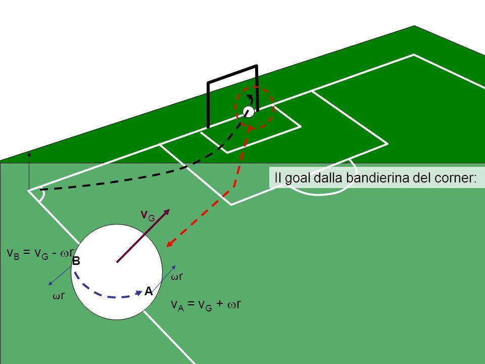 Il goal dalla bandierina del corner: vGvG r r A B v A = v G + r v B = v G - r P1P1 P1P1 P 1 = P 1 P A > P 1 P 1 > P B P 1 = P 1 P A > P B La palla subisce una forza nette con verso da B ad A viene sospinta verso la rete