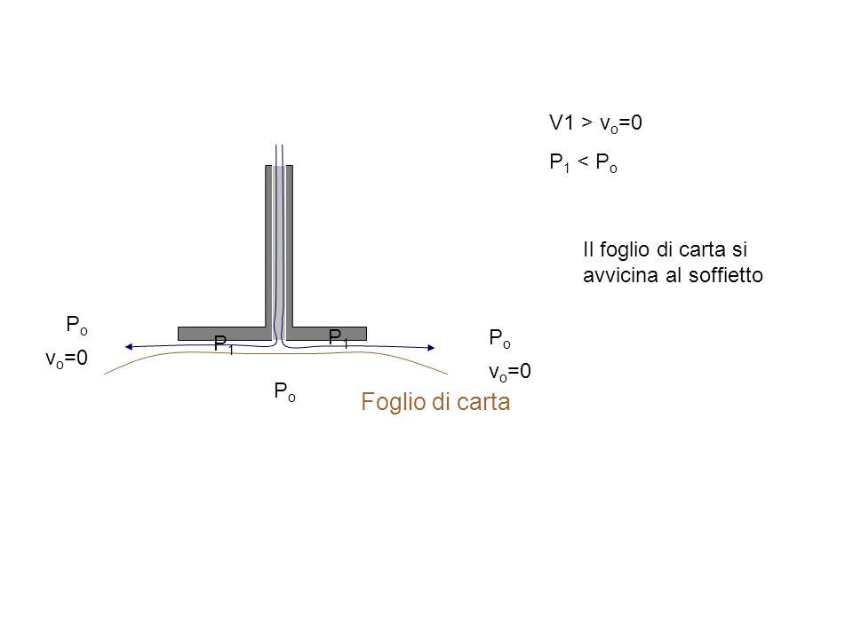 Foglio di carta PoPo PoPo PoPo P1P1 P1P1 V1 > v o =0 P 1 < P o v o =0 Il foglio di carta si avvicina al soffietto