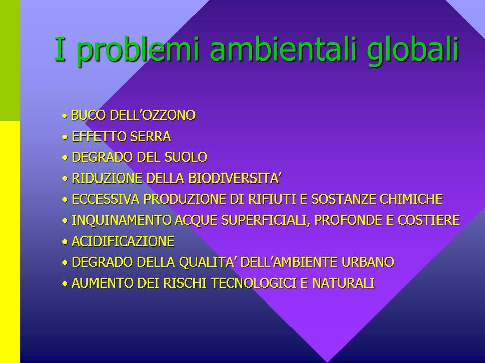 I problemi ambientali globali BUCO DELLOZZONO BUCO DELLOZZONO EFFETTO SERRA EFFETTO SERRA DEGRADO DEL SUOLO DEGRADO DEL SUOLO RIDUZIONE DELLA BIODIVERSITA RIDUZIONE DELLA BIODIVERSITA ECCESSIVA PRODUZIONE DI RIFIUTI E SOSTANZE CHIMICHE ECCESSIVA PRODUZIONE DI RIFIUTI E SOSTANZE CHIMICHE INQUINAMENTO ACQUE SUPERFICIALI, PROFONDE E COSTIERE INQUINAMENTO ACQUE SUPERFICIALI, PROFONDE E COSTIERE ACIDIFICAZIONE ACIDIFICAZIONE DEGRADO DELLA QUALITA DELLAMBIENTE URBANO DEGRADO DELLA QUALITA DELLAMBIENTE URBANO AUMENTO DEI RISCHI TECNOLOGICI E NATURALI AUMENTO DEI RISCHI TECNOLOGICI E NATURALI