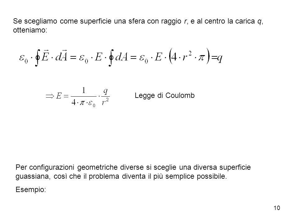 10 Se scegliamo come superficie una sfera con raggio r, e al centro la carica q, otteniamo: Legge di Coulomb Per configurazioni geometriche diverse si