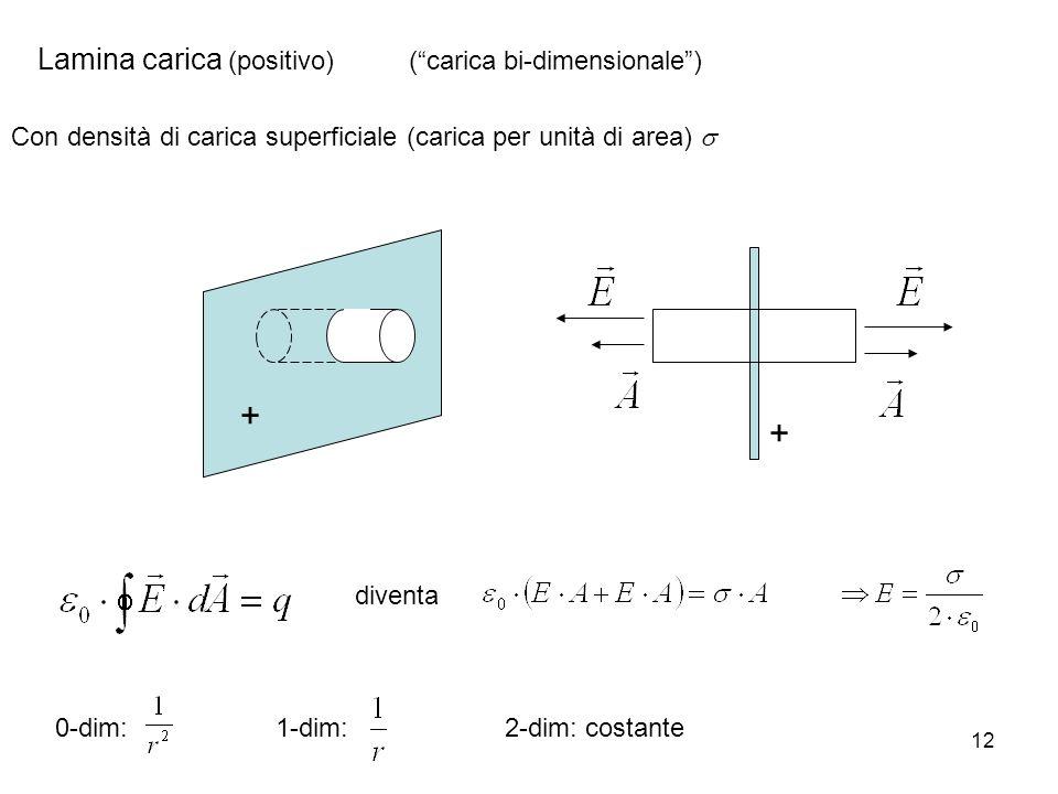 12 Lamina carica (positivo) (carica bi-dimensionale) + + Con densità di carica superficiale (carica per unità di area) diventa 0-dim:1-dim:2-dim: cost