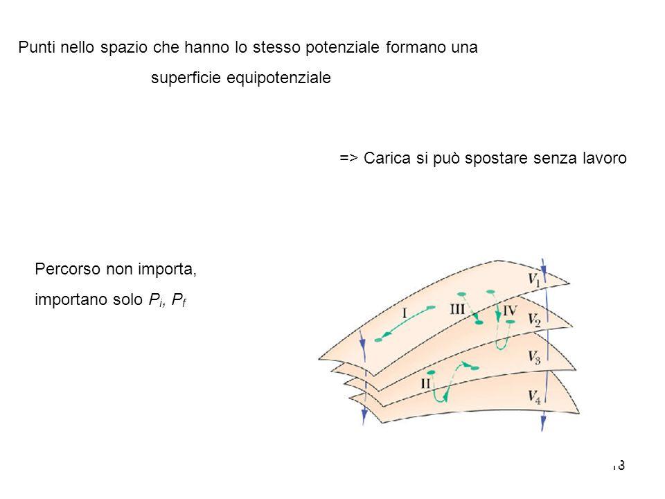 18 Punti nello spazio che hanno lo stesso potenziale formano una superficie equipotenziale => Carica si può spostare senza lavoro Percorso non importa