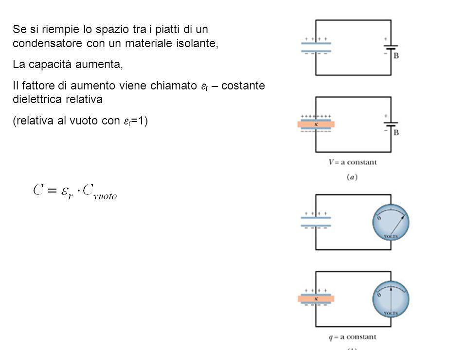 32 Se si riempie lo spazio tra i piatti di un condensatore con un materiale isolante, La capacità aumenta, Il fattore di aumento viene chiamato r – co