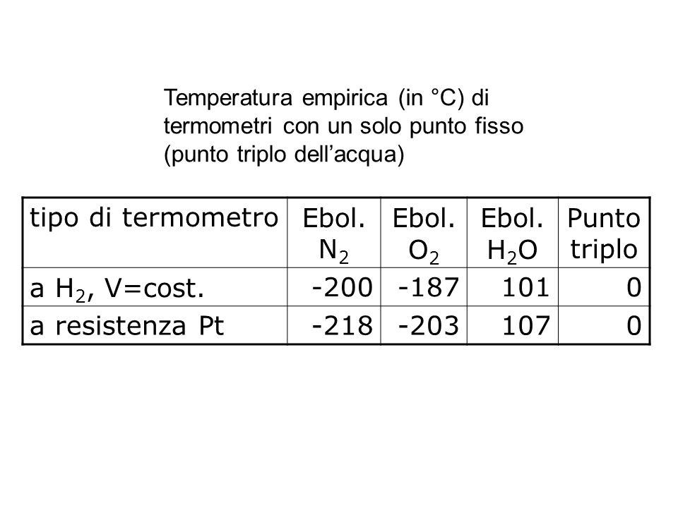 tipo di termometroEbol. N 2 Ebol. O 2 Ebol. H 2 O Punto triplo a H 2, V=cost.-200-1871010 a resistenza Pt-218-2031070 Temperatura empirica (in °C) di