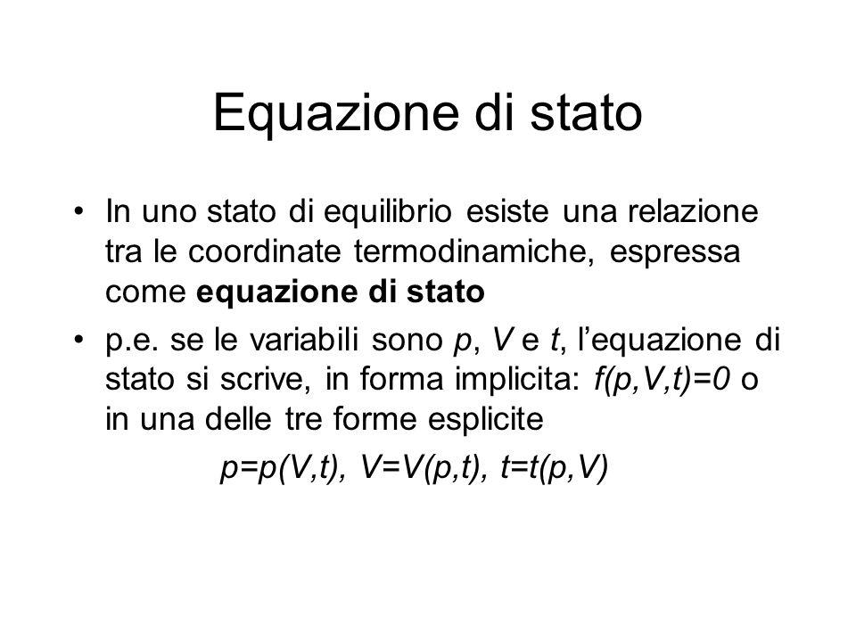 Equazione di stato In uno stato di equilibrio esiste una relazione tra le coordinate termodinamiche, espressa come equazione di stato p.e. se le varia