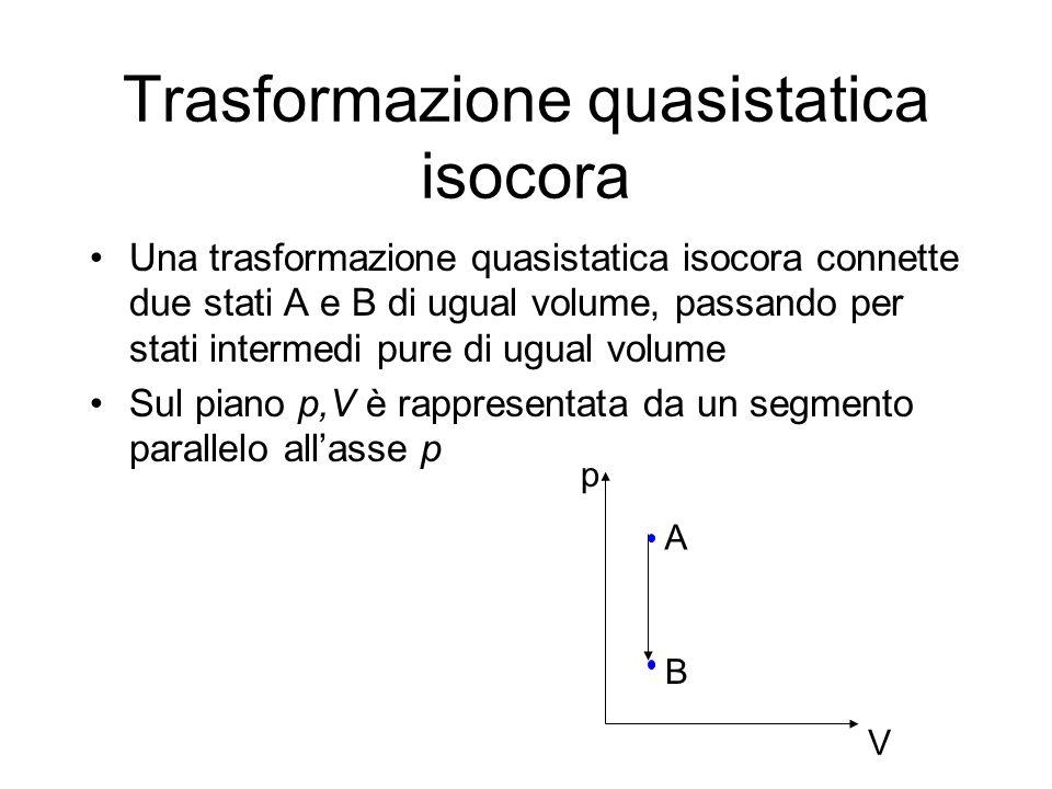 Trasformazione quasistatica isocora Una trasformazione quasistatica isocora connette due stati A e B di ugual volume, passando per stati intermedi pur