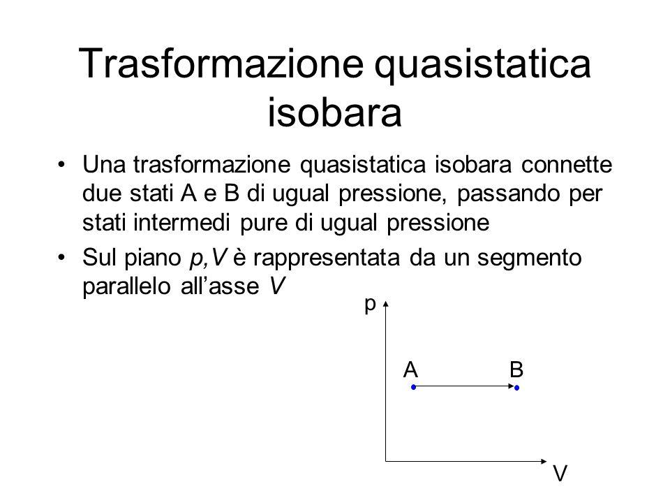 Trasformazione quasistatica isobara Una trasformazione quasistatica isobara connette due stati A e B di ugual pressione, passando per stati intermedi
