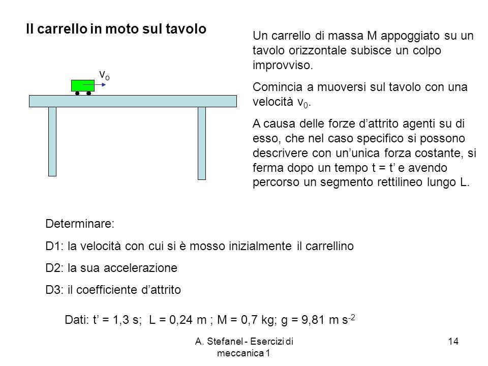 A. Stefanel - Esercizi di meccanica 1 14 vovo Un carrello di massa M appoggiato su un tavolo orizzontale subisce un colpo improvviso. Comincia a muove