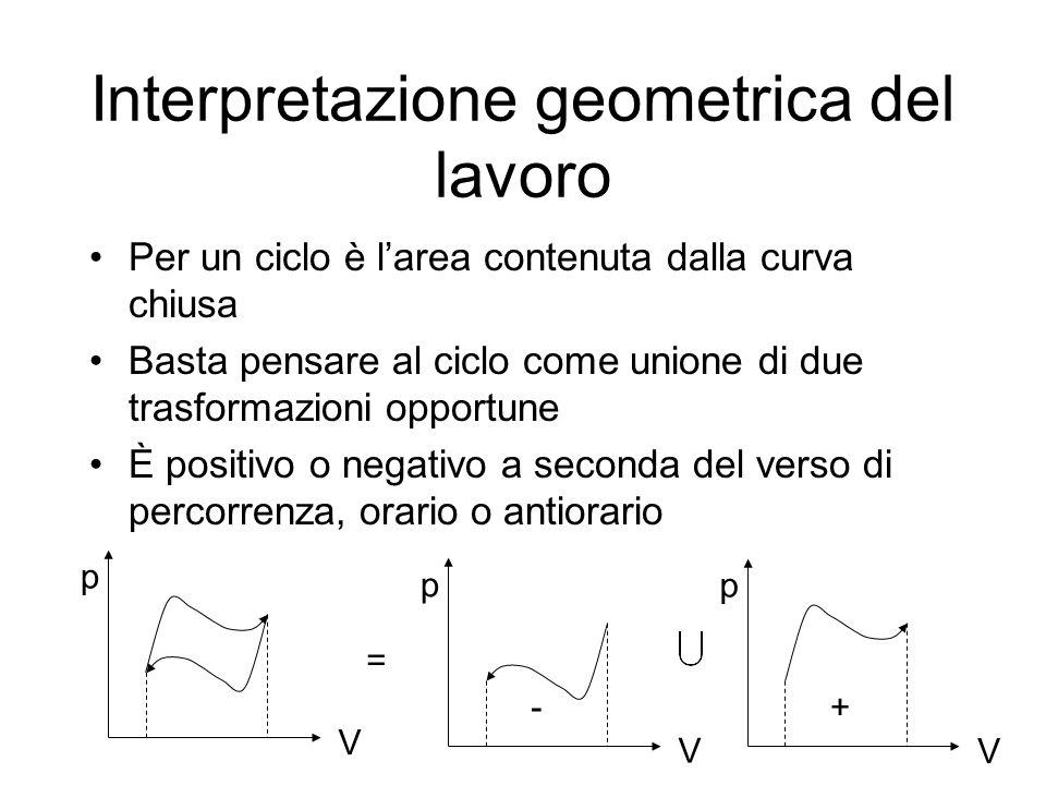 Interpretazione geometrica del lavoro Per un ciclo è larea contenuta dalla curva chiusa Basta pensare al ciclo come unione di due trasformazioni oppor