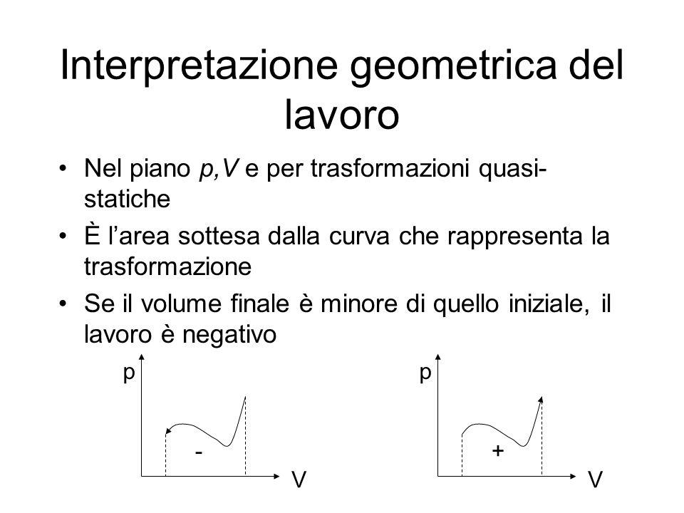 Interpretazione geometrica del lavoro Per un ciclo è larea contenuta dalla curva chiusa Basta pensare al ciclo come unione di due trasformazioni opportune È positivo o negativo a seconda del verso di percorrenza, orario o antiorario p V p V - p V + =