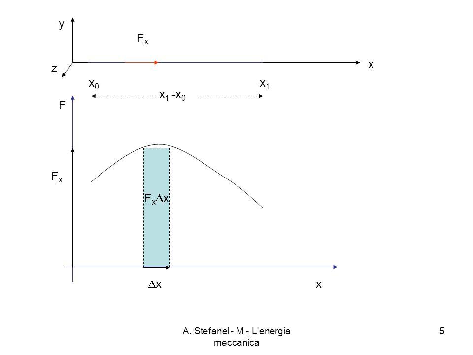 A. Stefanel - M - L'energia meccanica 5 F x x y z x FxFx F x x x0x0 x1x1 x 1 -x 0 FxFx