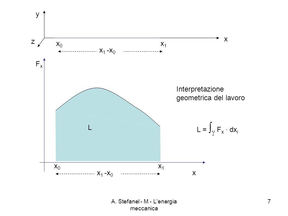 A. Stefanel - M - L'energia meccanica 7 FxFx x x y z L Interpretazione geometrica del lavoro L = F x · dx i x0x0 x1x1 x 1 -x 0 x0x0 x1x1
