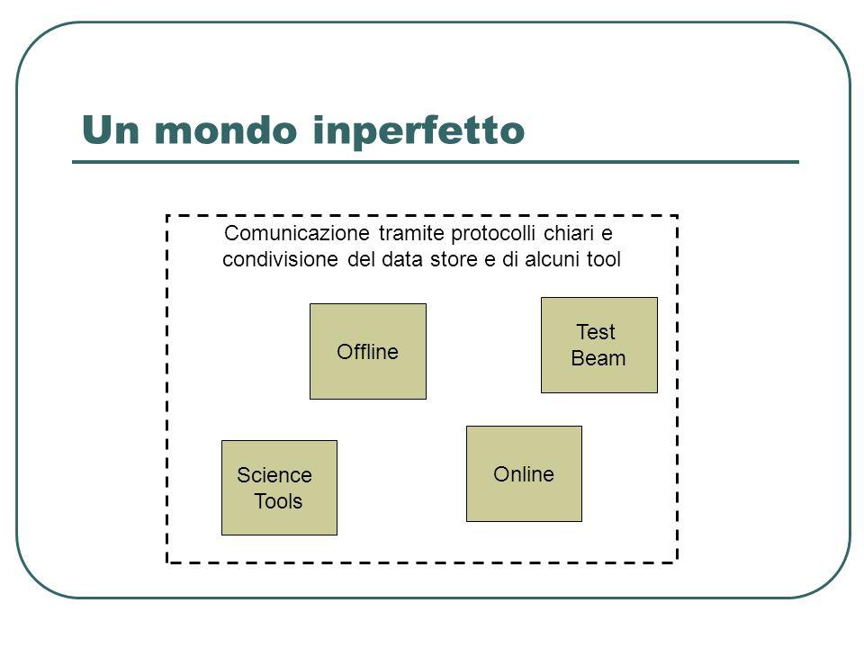 Un mondo inperfetto Comunicazione tramite protocolli chiari e condivisione del data store e di alcuni tool Science Tools Online Offline Test Beam