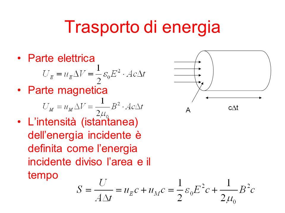 Trasporto di energia Parte elettrica Parte magnetica Lintensità (istantanea) dellenergia incidente è definita come lenergia incidente diviso larea e i