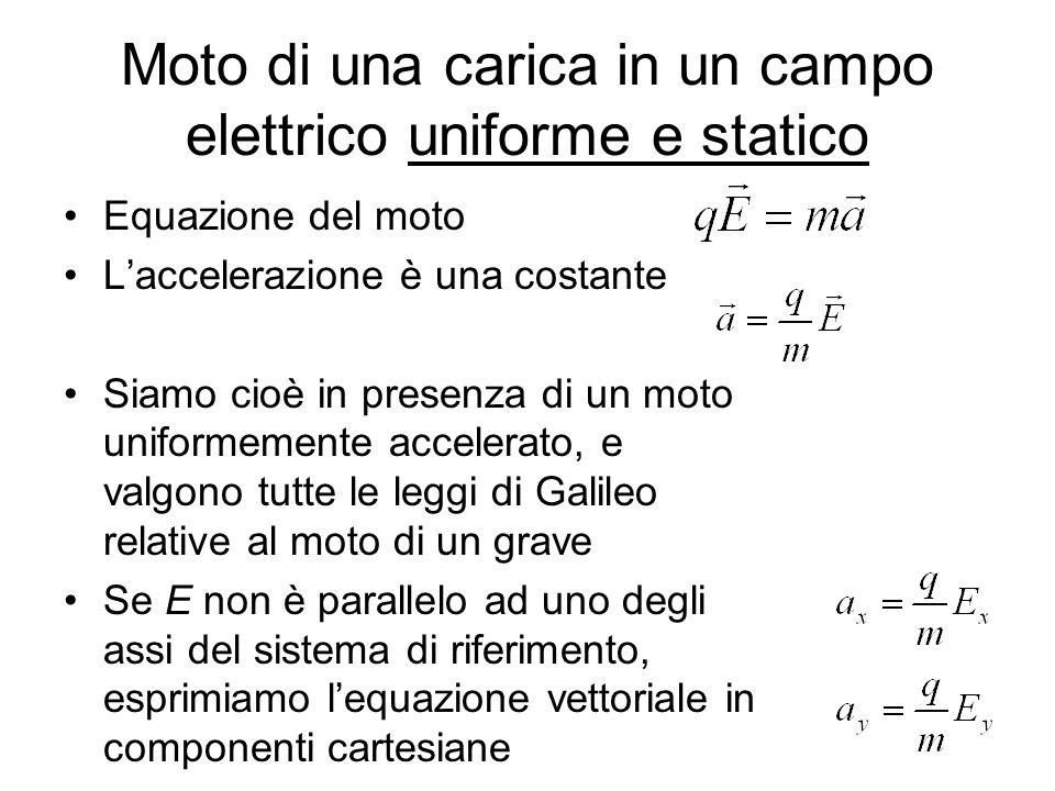 Moto di una carica in un campo elettrico uniforme e statico Equazione del moto Laccelerazione è una costante Siamo cioè in presenza di un moto uniform