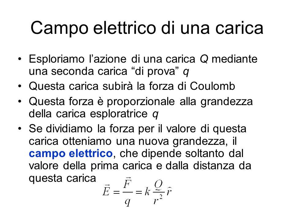 Dipolo elettrico E linsieme di due cariche di ugual modulo q e segno opposto, poste a distanza l tra loro Momento elettrico di dipolo: è un vettore dato dal prodotto (normale) della carica per il vettore distanza: Ove il vettor l si considera orientato dalla carica negativa a quella positiva -q +q