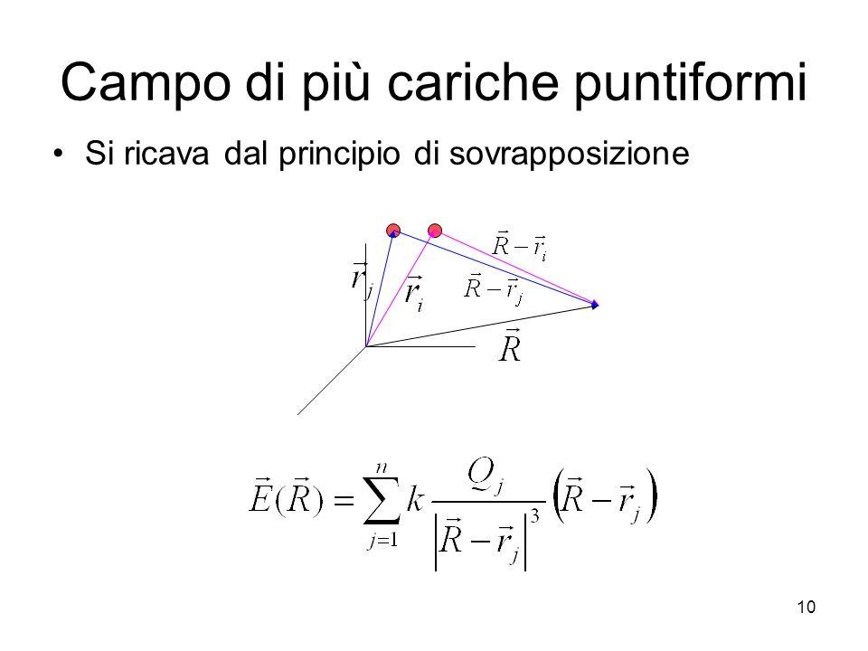Campo di più cariche puntiformi Si ricava dal principio di sovrapposizione 10