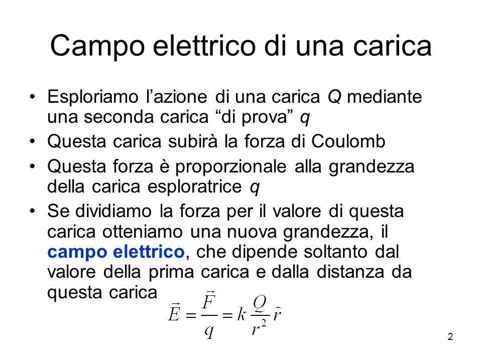 Campo elettrico di una carica Esploriamo lazione di una carica Q mediante una seconda carica di prova q Questa carica subirà la forza di Coulomb Quest