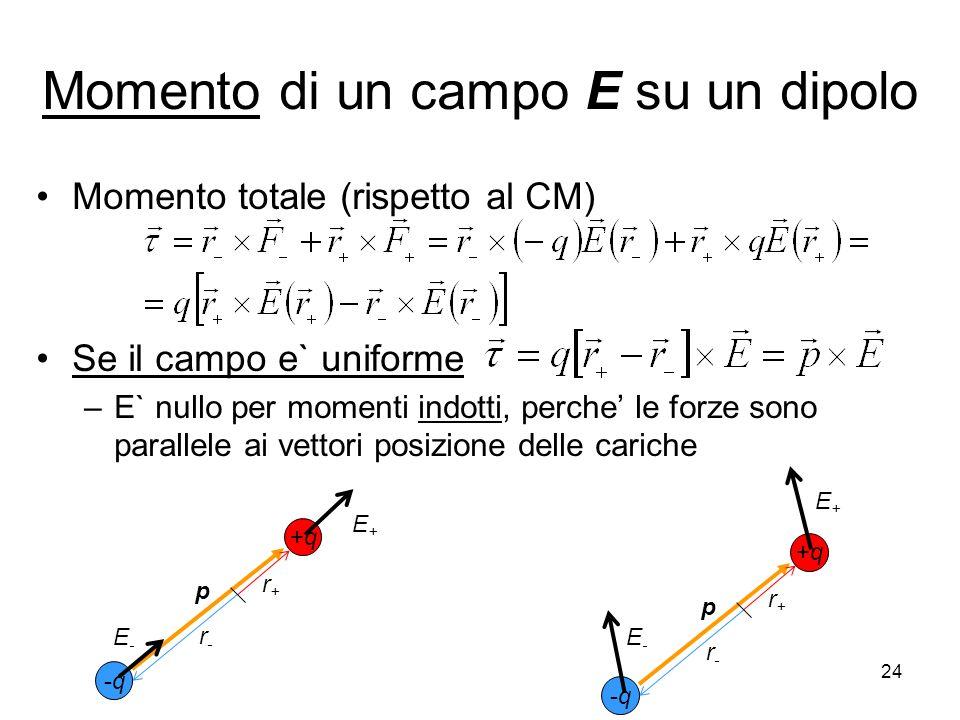 Momento di un campo E su un dipolo Momento totale (rispetto al CM) Se il campo e` uniforme –E` nullo per momenti indotti, perche le forze sono paralle
