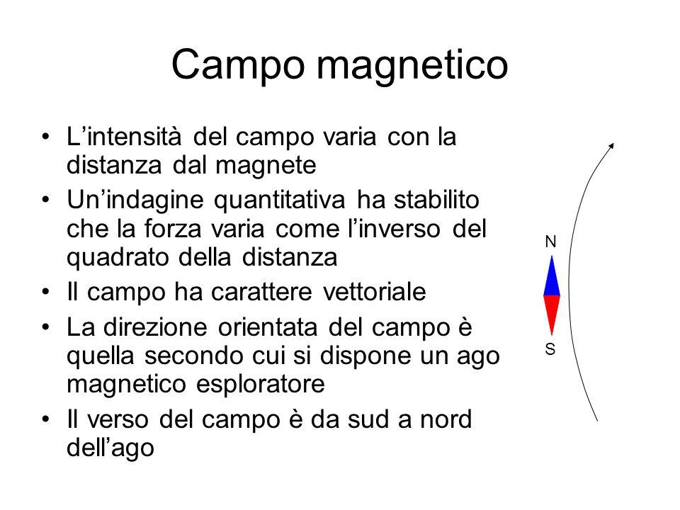 Campo magnetico Lintensità del campo varia con la distanza dal magnete Unindagine quantitativa ha stabilito che la forza varia come linverso del quadr