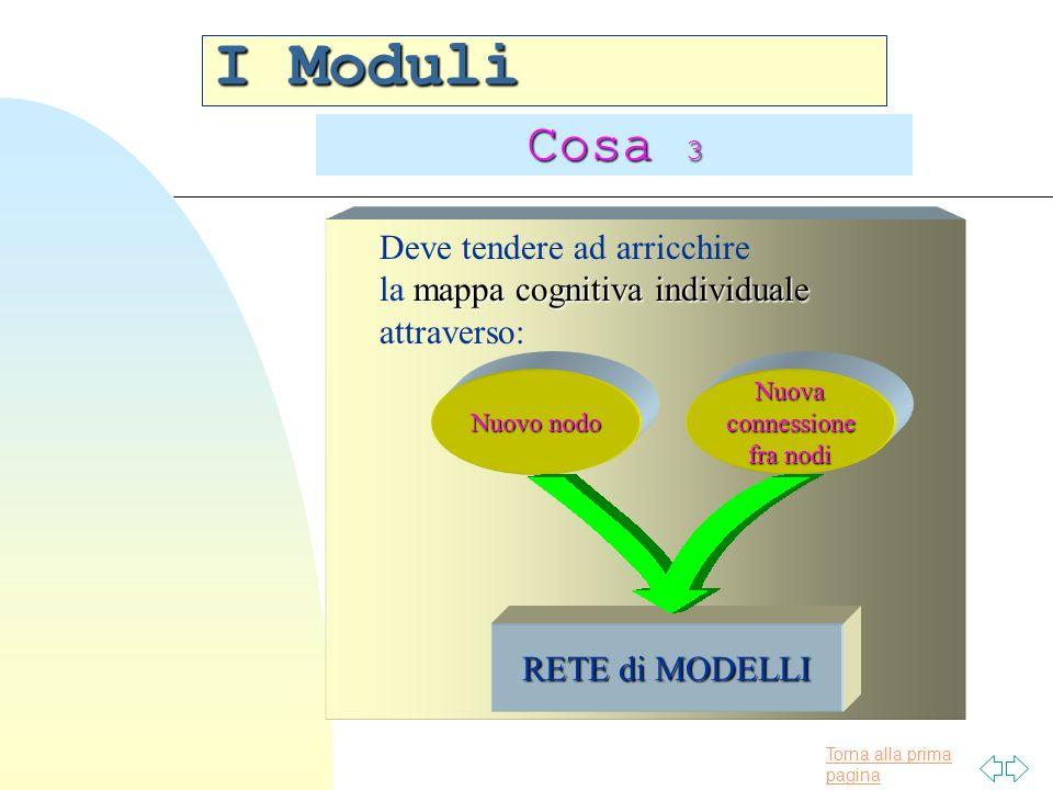 Torna alla prima pagina I Moduli Cosa 3 Deve tendere ad arricchire mappa cognitiva individuale la mappa cognitiva individuale attraverso: Nuovo nodo Nuovaconnessione fra nodi RETE di MODELLI