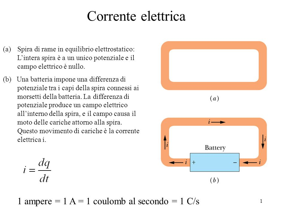 1 Corrente elettrica (a)Spira di rame in equilibrio elettrostatico: Lintera spira è a un unico potenziale e il campo elettrico è nullo. (b) Una batter