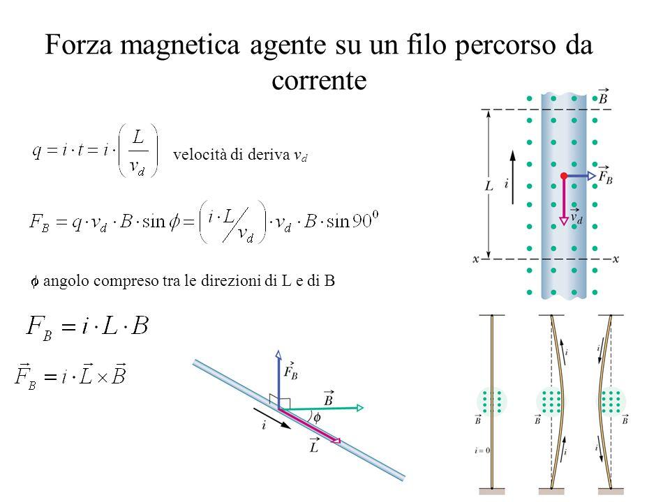 28 Forza magnetica agente su un filo percorso da corrente velocità di deriva v d angolo compreso tra le direzioni di L e di B