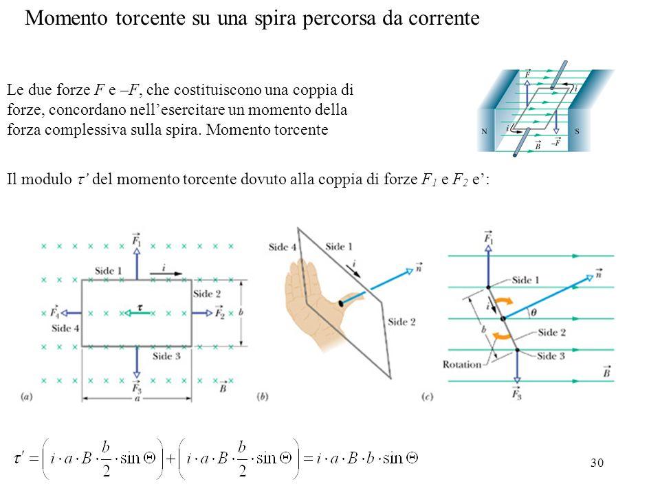 30 Momento torcente su una spira percorsa da corrente Le due forze F e –F, che costituiscono una coppia di forze, concordano nellesercitare un momento