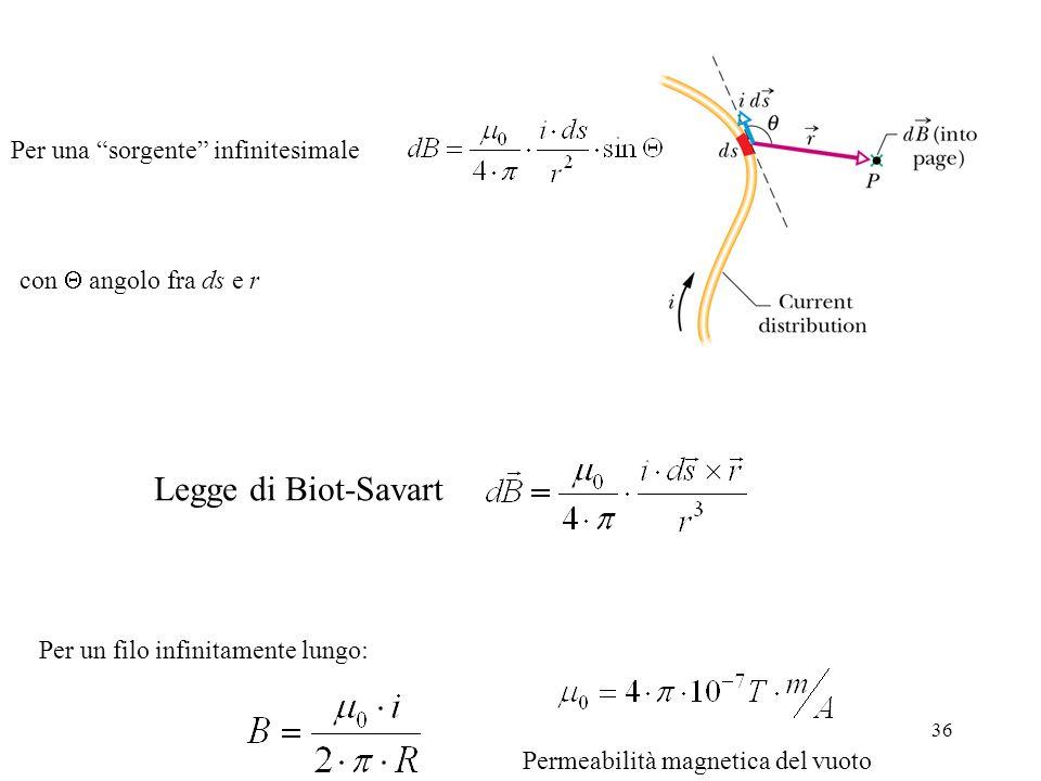 36 Per un filo infinitamente lungo: Per una sorgente infinitesimale con angolo fra ds e r Legge di Biot-Savart Permeabilità magnetica del vuoto