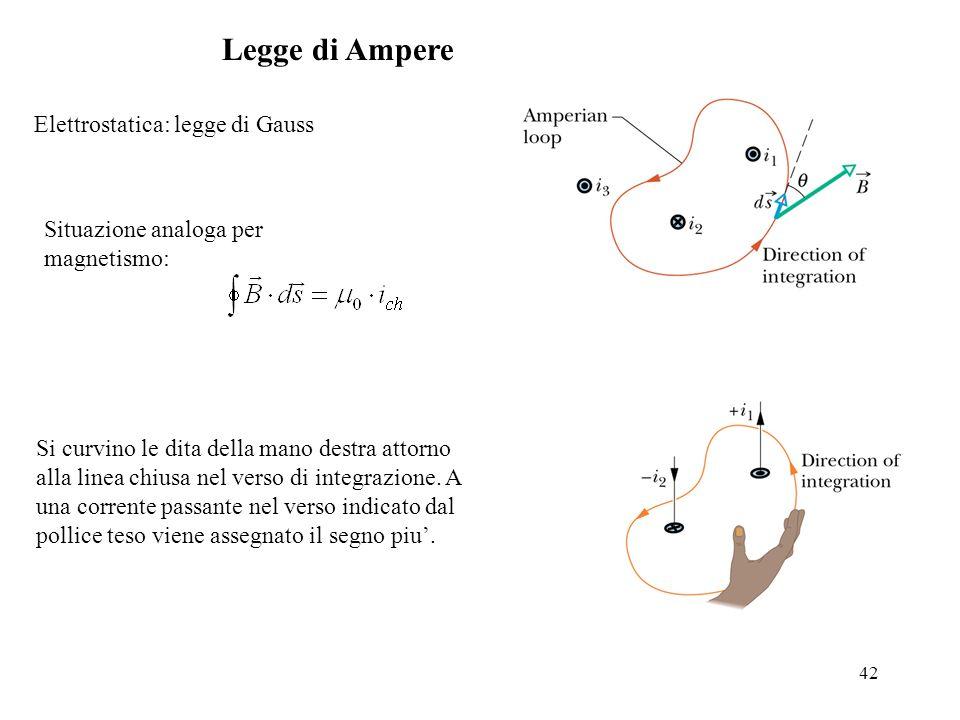 42 Legge di Ampere Elettrostatica: legge di Gauss Situazione analoga per magnetismo: Si curvino le dita della mano destra attorno alla linea chiusa ne