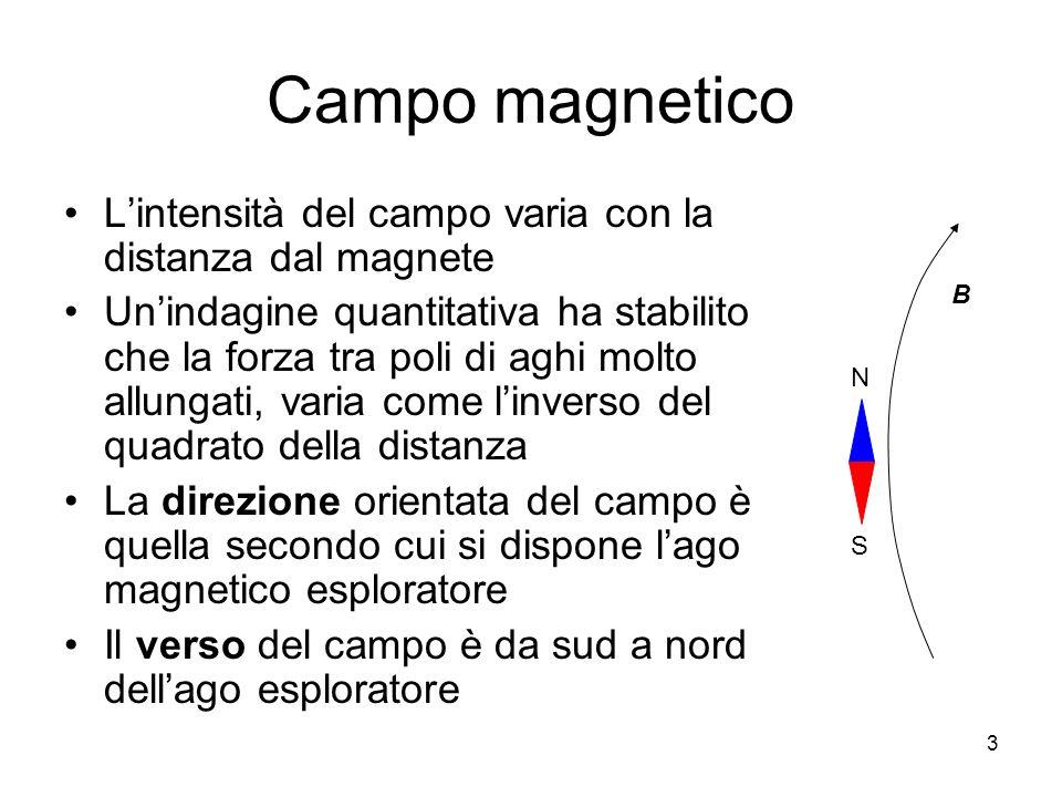 Campo magnetico Lintensità del campo varia con la distanza dal magnete Unindagine quantitativa ha stabilito che la forza tra poli di aghi molto allung