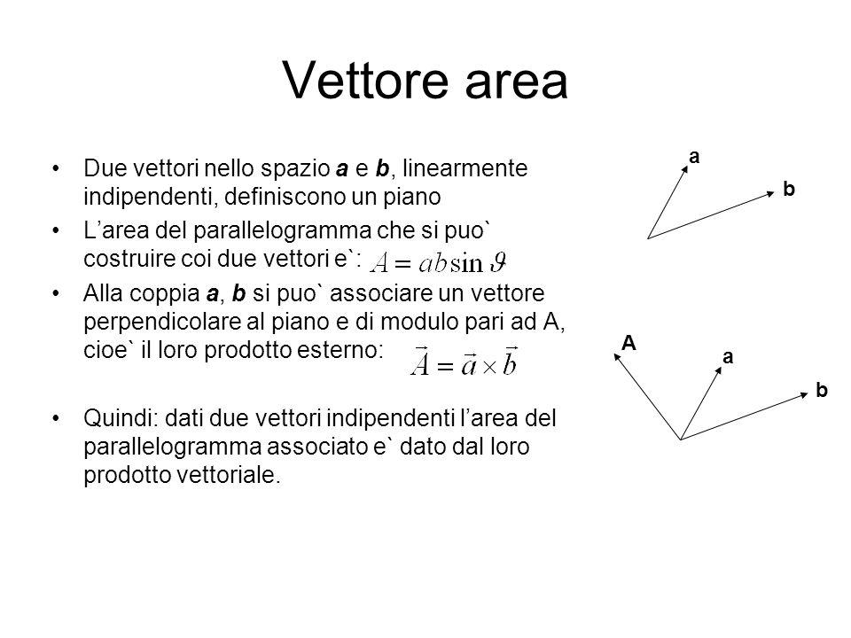 Vettore area Due vettori nello spazio a e b, linearmente indipendenti, definiscono un piano Larea del parallelogramma che si puo` costruire coi due ve