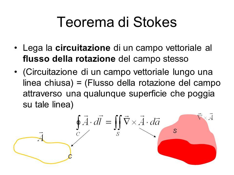 Teorema di Stokes Lega la circuitazione di un campo vettoriale al flusso della rotazione del campo stesso (Circuitazione di un campo vettoriale lungo