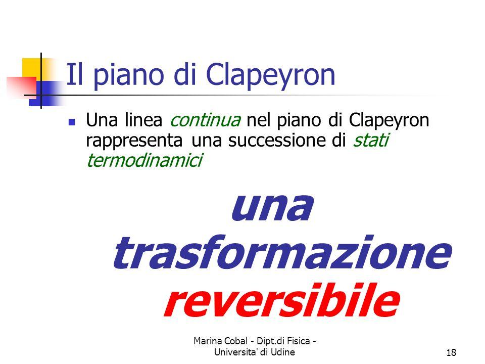 Marina Cobal - Dipt.di Fisica - Universita' di Udine18 Il piano di Clapeyron Una linea continua nel piano di Clapeyron rappresenta una successione di