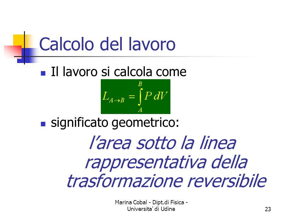 Marina Cobal - Dipt.di Fisica - Universita' di Udine23 Calcolo del lavoro Il lavoro si calcola come significato geometrico: larea sotto la linea rappr