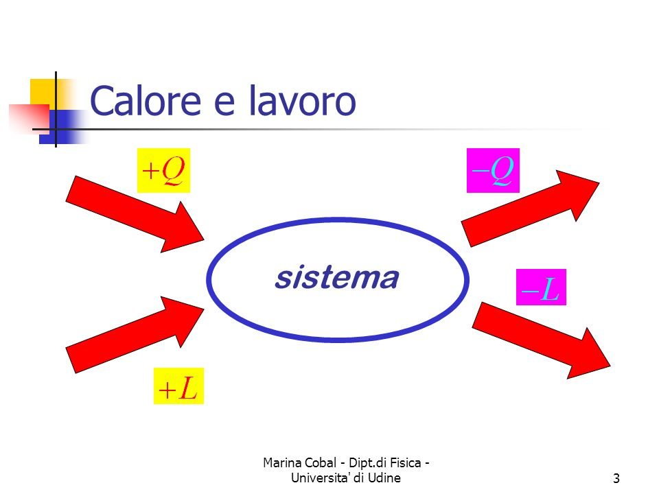 Marina Cobal - Dipt.di Fisica - Universita di Udine4 Il primo principio Il primo principio è lestensione del principio di conservazione dellenergia meccanica diretta conseguenza dellequivalenza calore-lavoro Riprendiamo lo schema degli scambi energetici sistema