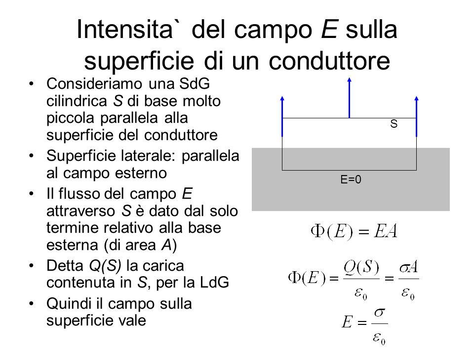 Intensita` del campo E sulla superficie di un conduttore Consideriamo una SdG cilindrica S di base molto piccola parallela alla superficie del condutt