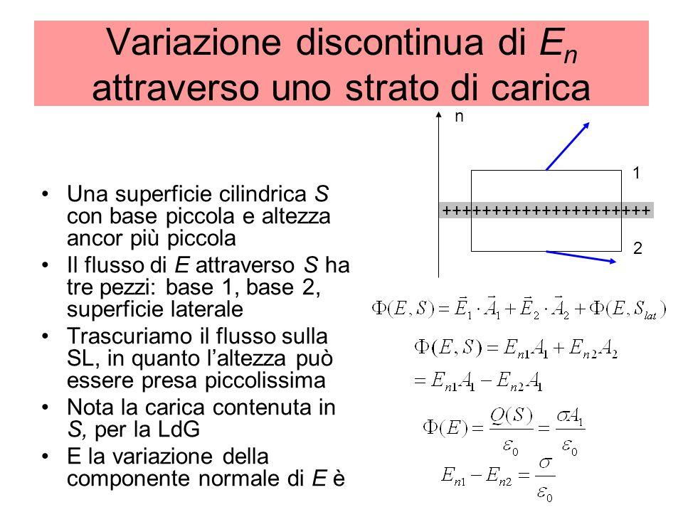 Variazione discontinua di E n attraverso uno strato di carica Una superficie cilindrica S con base piccola e altezza ancor più piccola Il flusso di E