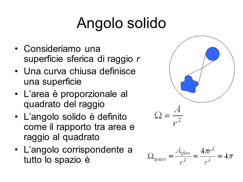 Angolo solido Consideriamo una superficie sferica di raggio r Una curva chiusa definisce una superficie Larea è proporzionale al quadrato del raggio L