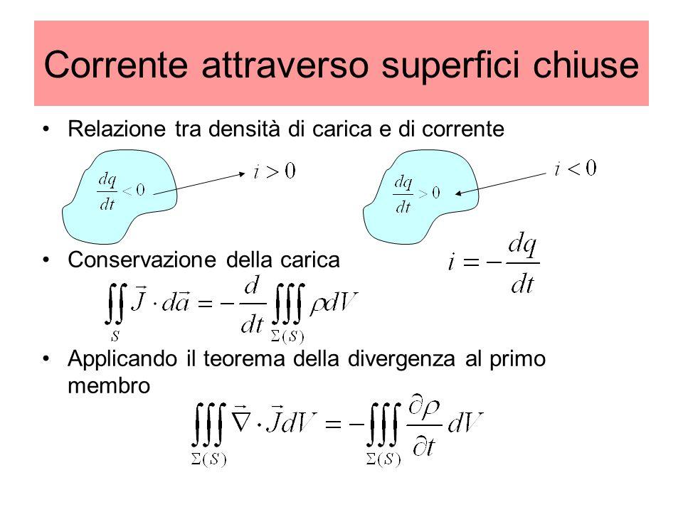 Corrente attraverso superfici chiuse Relazione tra densità di carica e di corrente Conservazione della carica Applicando il teorema della divergenza a