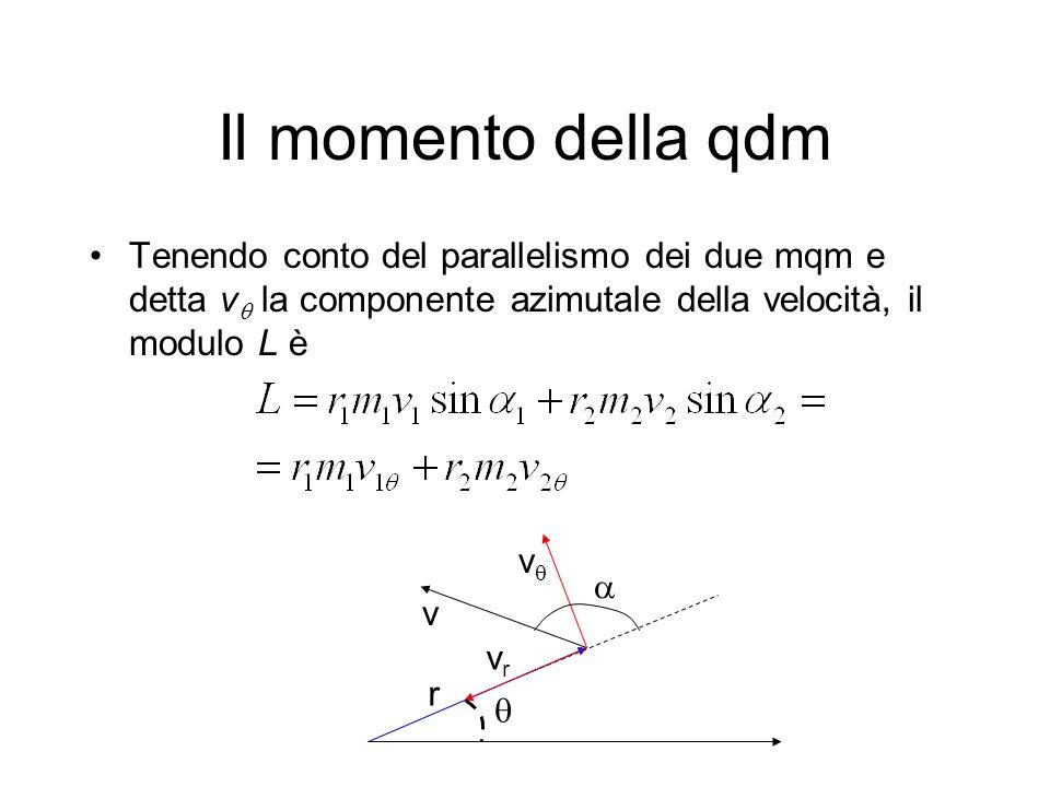 Il momento della qdm Tenendo conto del parallelismo dei due mqm e detta v la componente azimutale della velocità, il modulo L è r v v vrvr