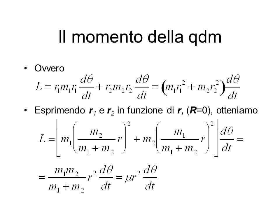 Il momento della qdm Ovvero Esprimendo r 1 e r 2 in funzione di r, (R=0), otteniamo