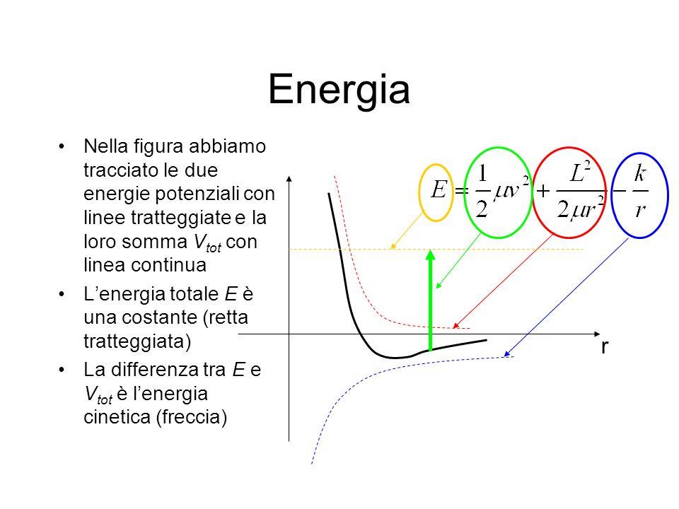 Energia Nella figura abbiamo tracciato le due energie potenziali con linee tratteggiate e la loro somma V tot con linea continua Lenergia totale E è una costante (retta tratteggiata) La differenza tra E e V tot è lenergia cinetica (freccia) r