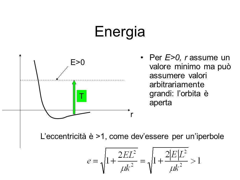 Energia Per E>0, r assume un valore minimo ma può assumere valori arbitrariamente grandi: lorbita è aperta r E>0 Leccentricità è >1, come devessere per uniperbole T