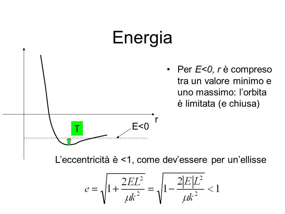 Energia Per E<0, r è compreso tra un valore minimo e uno massimo: lorbita è limitata (e chiusa) r E<0 Leccentricità è <1, come devessere per unellisse T