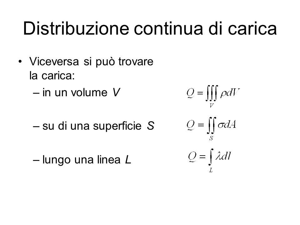 Distribuzione continua di carica Viceversa si può trovare la carica: –in un volume V –su di una superficie S –lungo una linea L